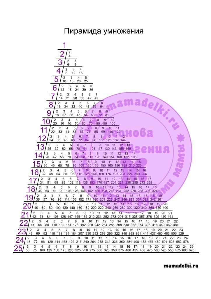 piramida-umnozheniya